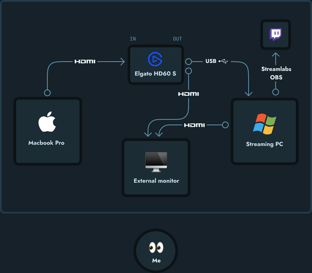 Ryan Warner's streaming setup diagram